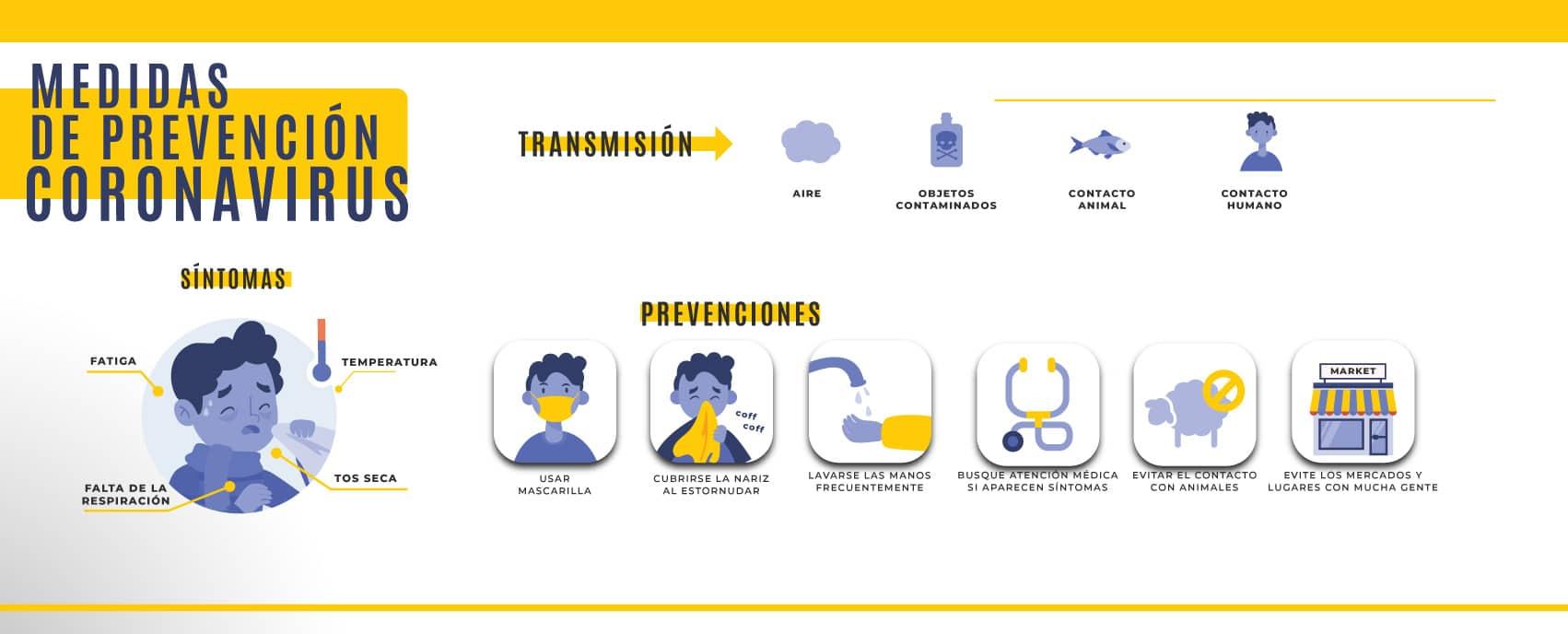 Medidas de Prevencion Coronavirus